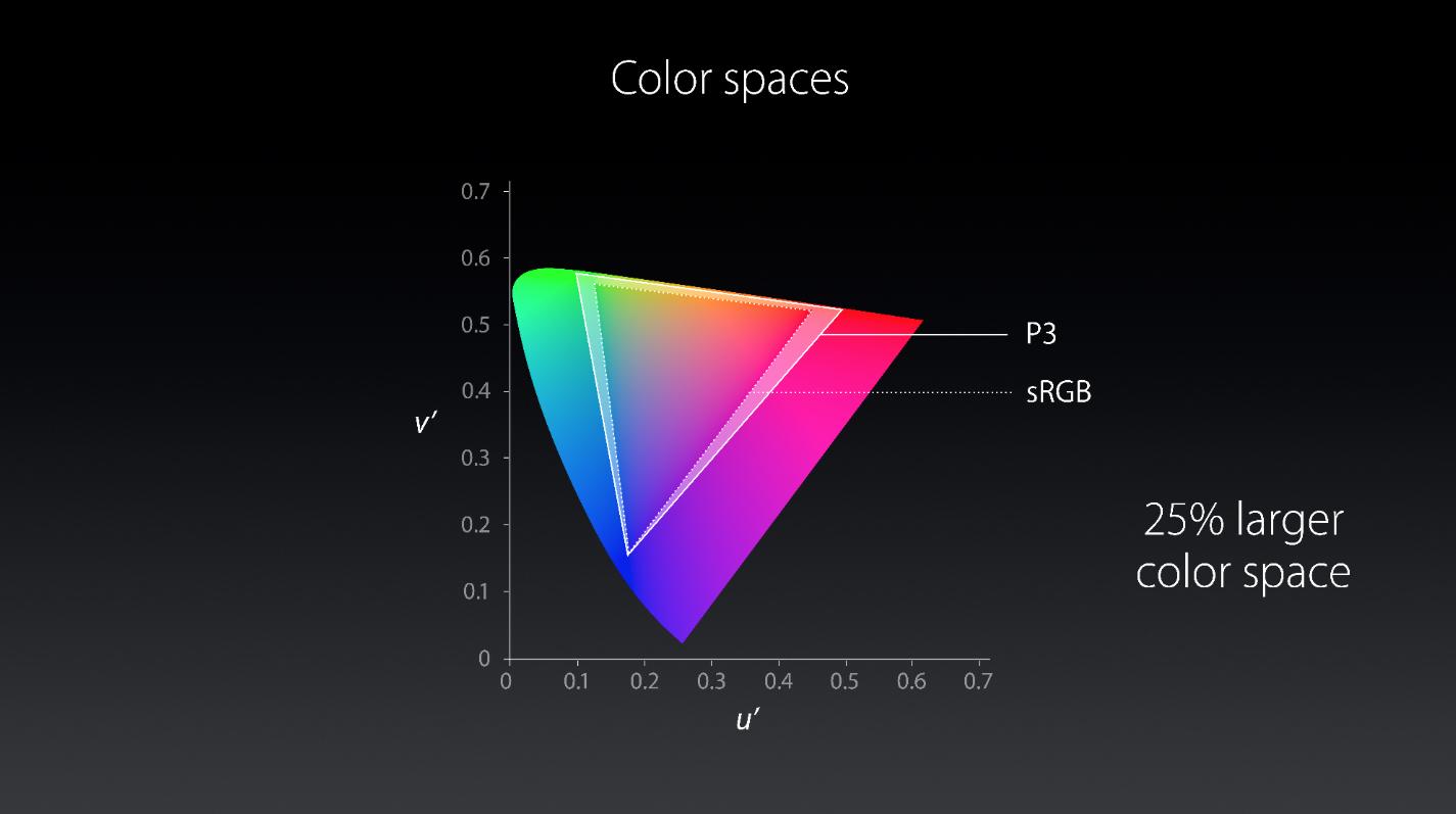 Padrão de cores dos novos iMacs com tela Retina
