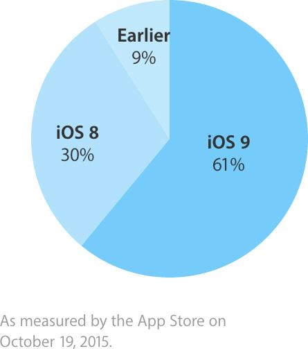 Adoção do iOS 9 em 61%