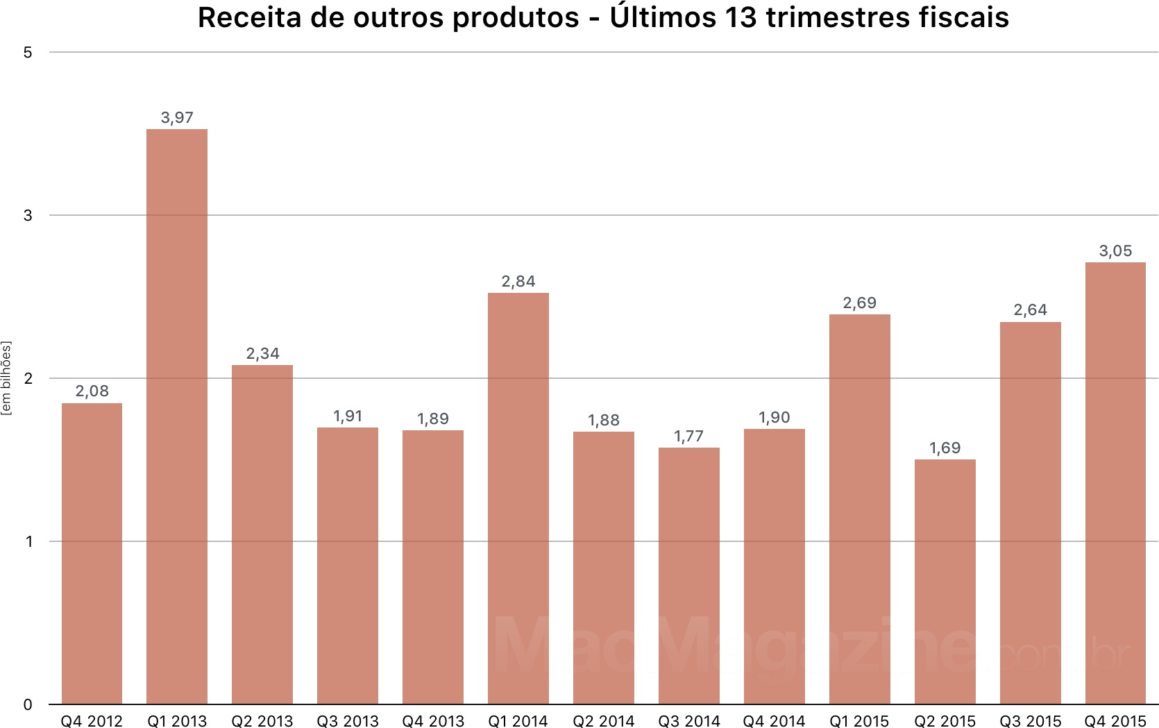Gráfico do 4º trimestre fiscal da Apple