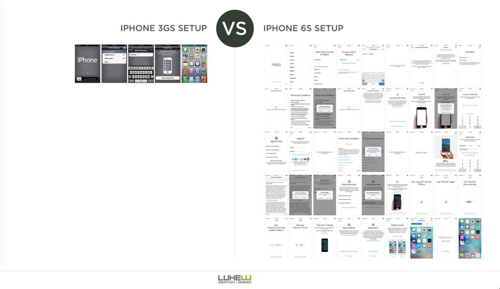 Setup iPhone 3GS vs. 6s