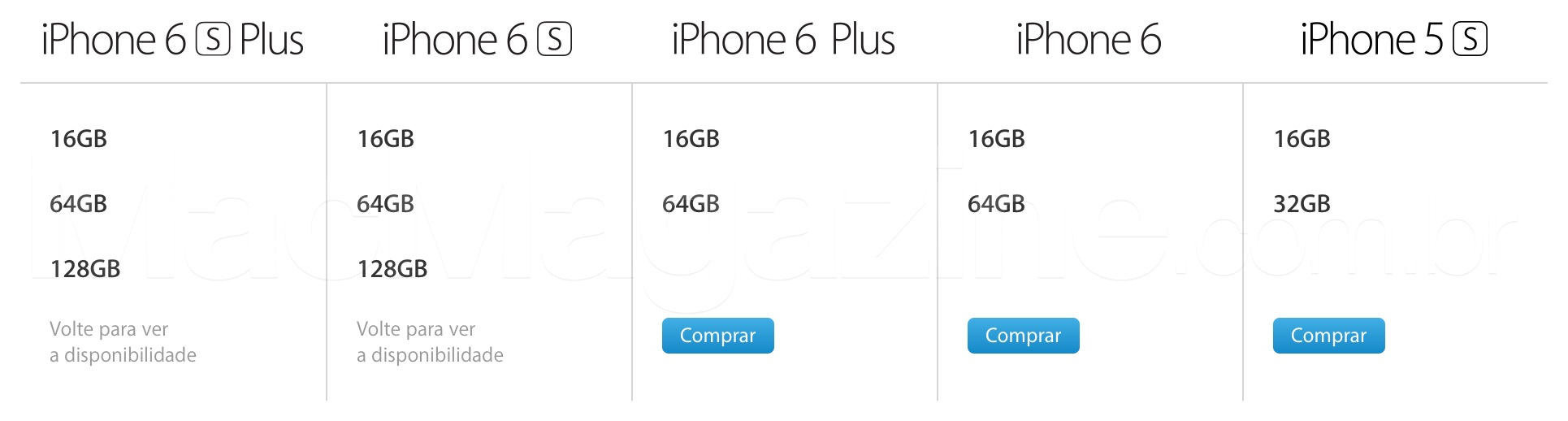 Capacidades dos iPhones