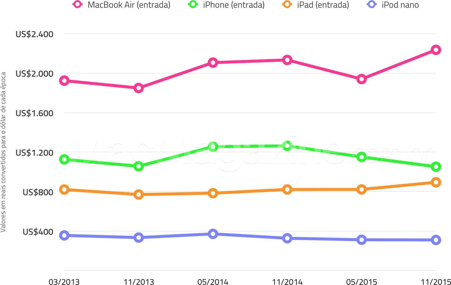 Gráfico comparando os preços da Apple no Brasil