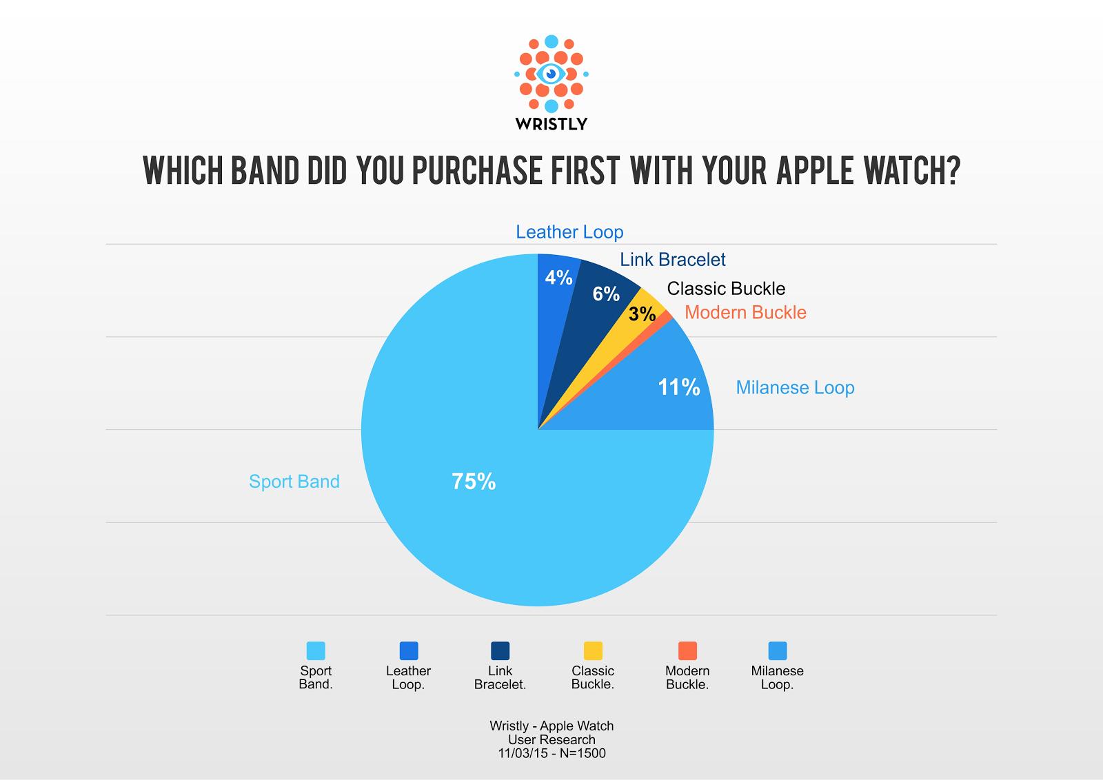 Pesquisa sobre pulseiras do Apple Watch