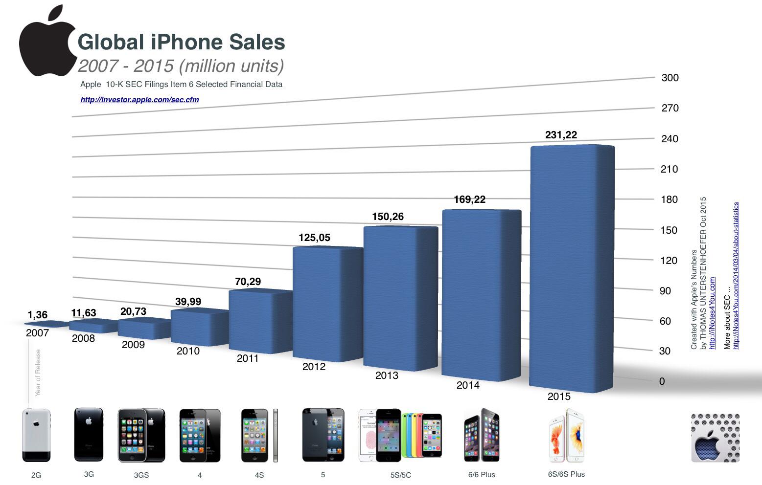Gráfico de vendas mundiais de iPhones