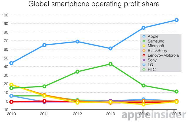 Gráfico de lucros em smartphones