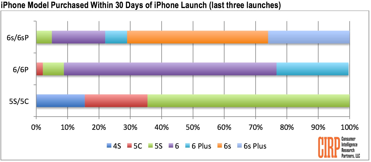 Pesquisa da CIRP sobre compra de iPhones