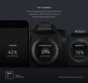 Câmeras mais populares no Flickr em 2015