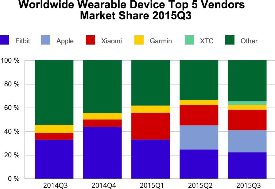 Gráfico da IDC sobre o mercado de vestíveis