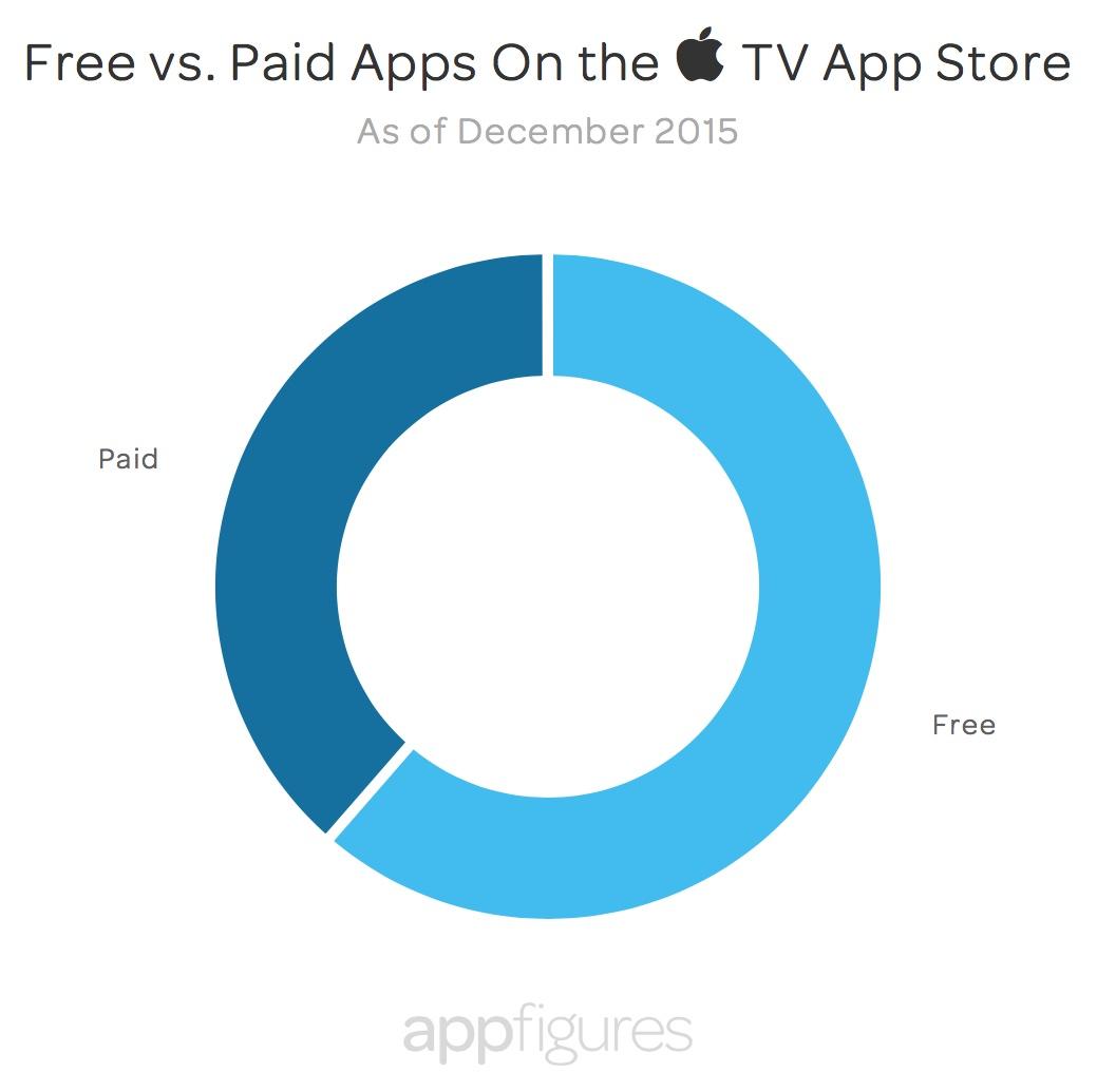 Pesquisa sobre apps para tvOS