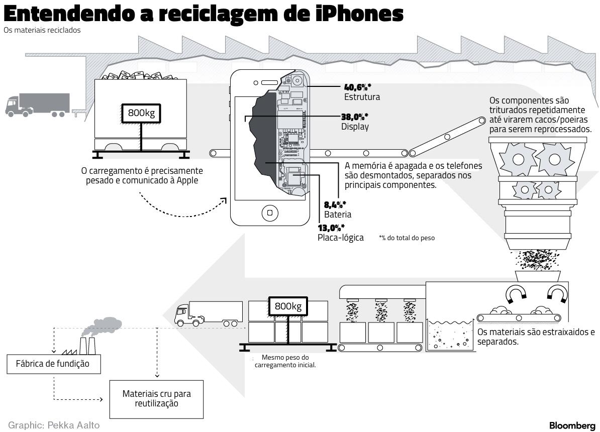 Infográfico de reciclagem
