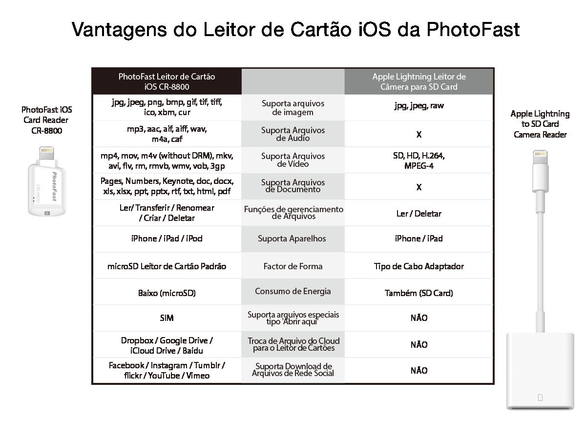 Tabela comparativa do iOS Card Reader