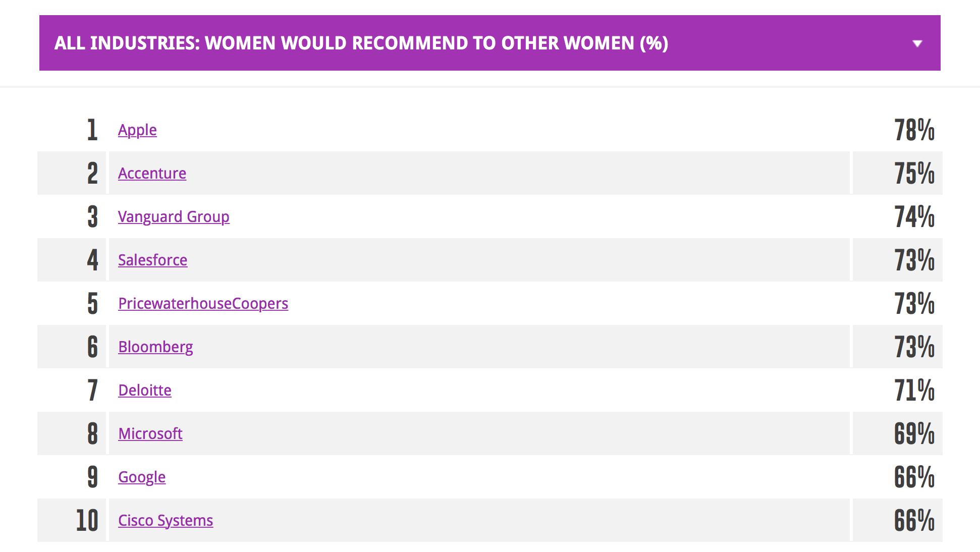 Ranking de empresas avaliadas por mulheres
