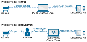 Funcionamento do malware AceDeceiver, para iOS