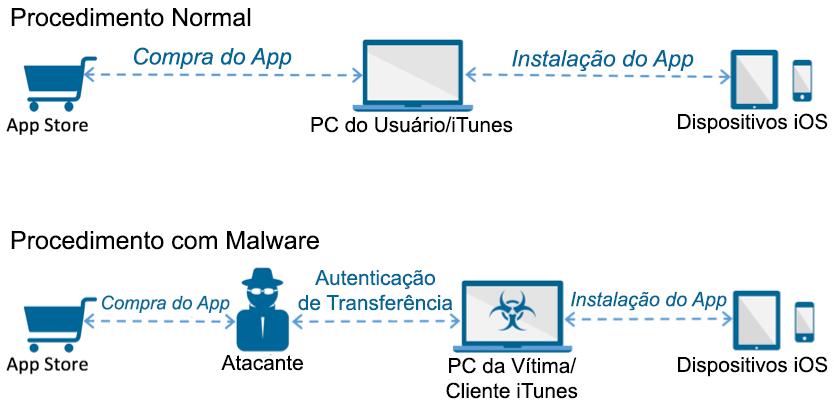 Funcionamento do malware AceDeceiver, para iOS