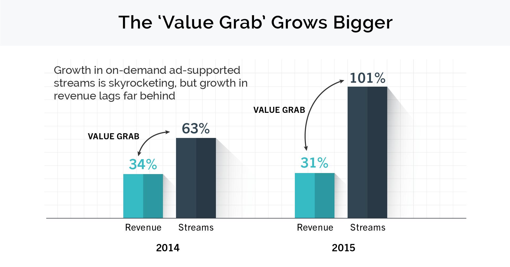 Gráfico da RIAA sobre o mercado musical em 2015