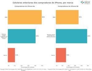 Pesquisa da Slice sobre o iPhone SE