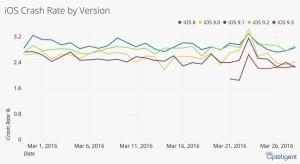 Gráfico de estabilidade do iOS
