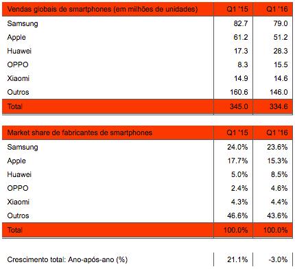 Stategy Analytics - Smartphones