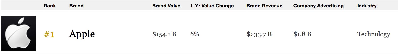 Apple marca mais valiosa 2016