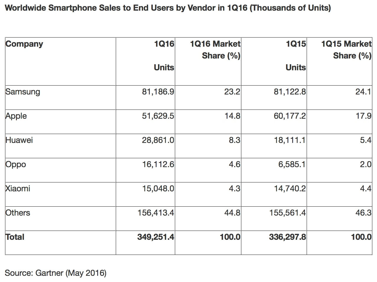 Gartner - Primeiro trimestre de 2016 (smartphones)
