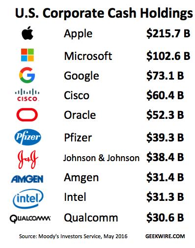 Ranking de Dinheiro em Caixa das Empresas Norte-Americanas