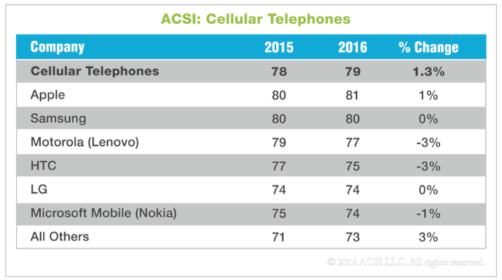 ACSI 2016 marcas