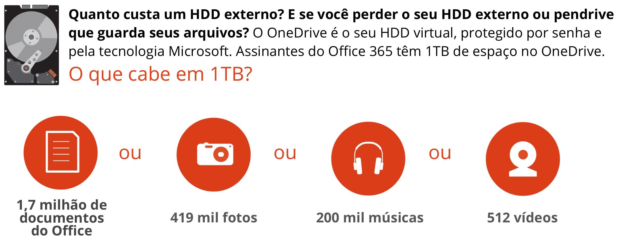 OneDrive, da Microsoft