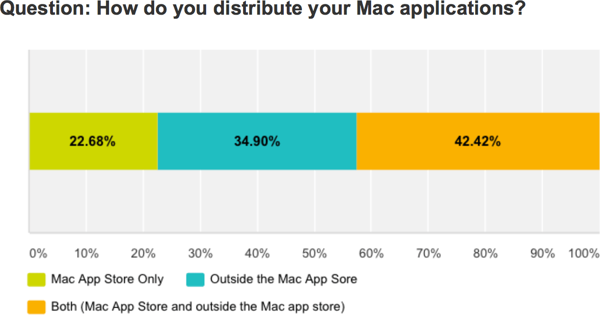 Pesquisa sobre a Mac App Store