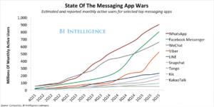 Gráfico sobre a guerra dos mensageiros