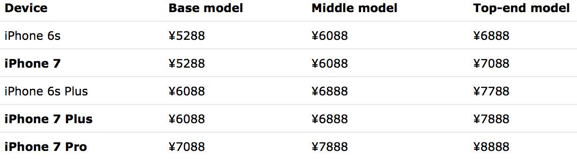 """Supostos modelos e preços do iPhone 7"""""""