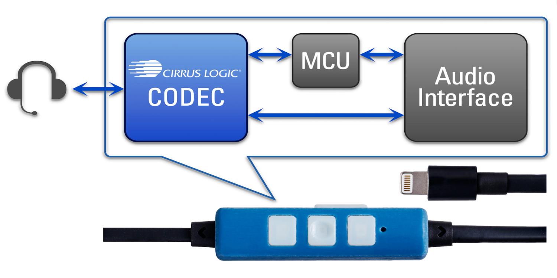 Kit de Desenvolvimento de Headsets MFi, da Cirrus Logic