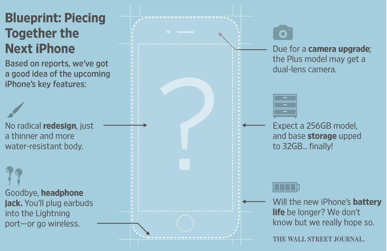 "Blueprint do ""iPhone 7"""