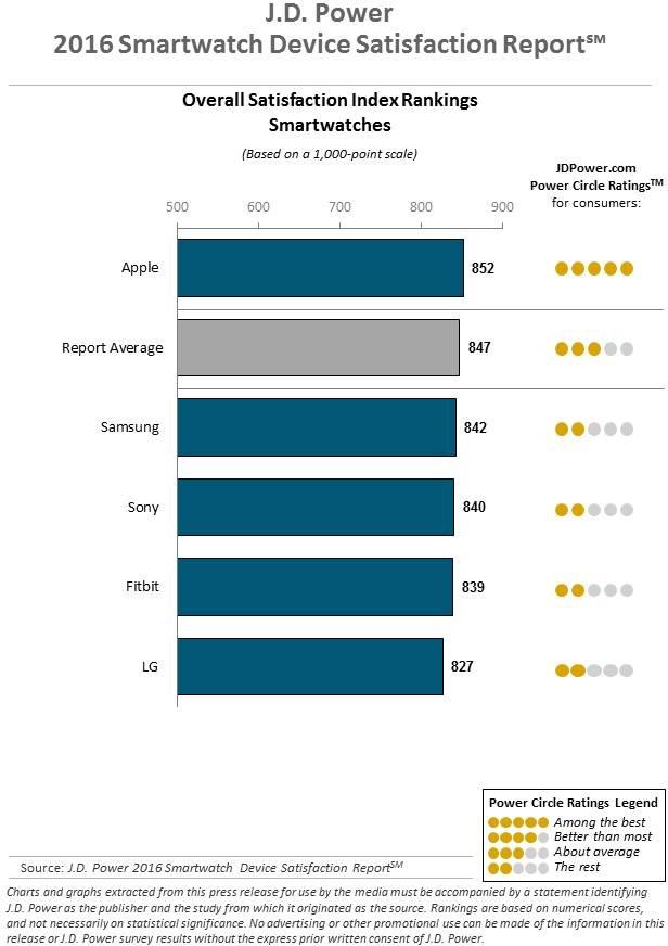 Ranking J.D. Power para smartwaches
