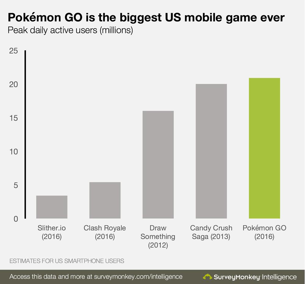 Pokémon GO como o maior jogo mobile dos EUA