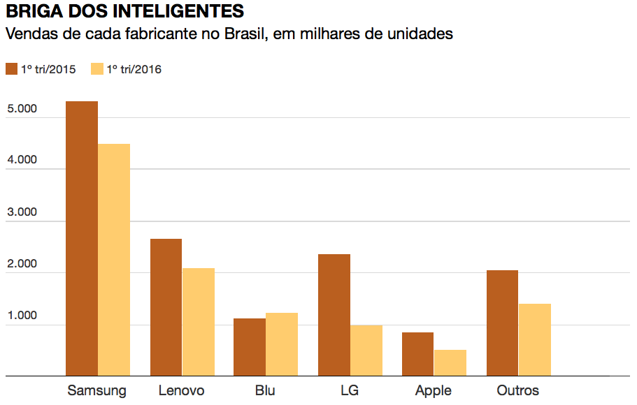 Gráfico de vendas de smartphones no Brasil