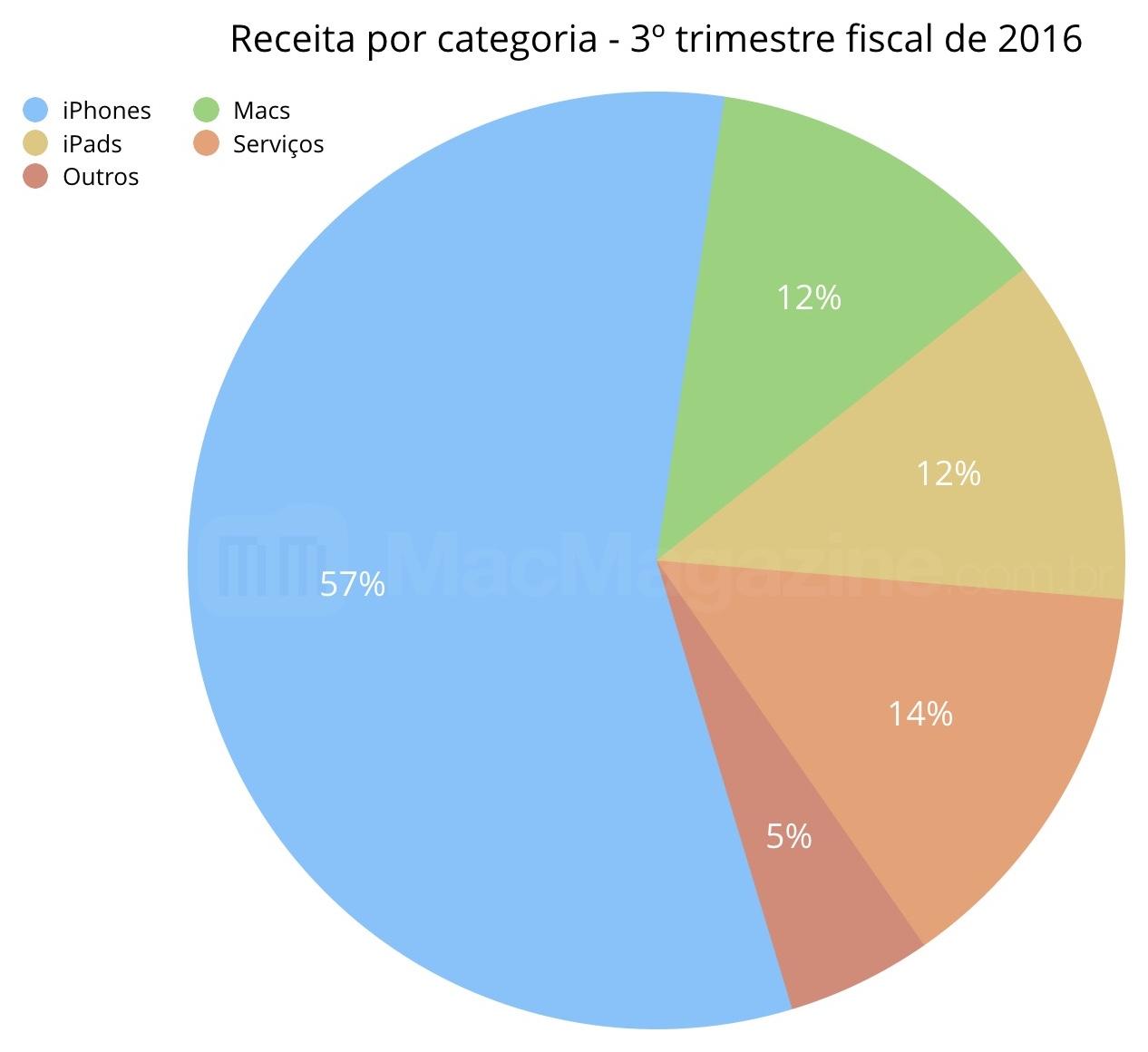 Gráfico da Apple - FQ3 2016