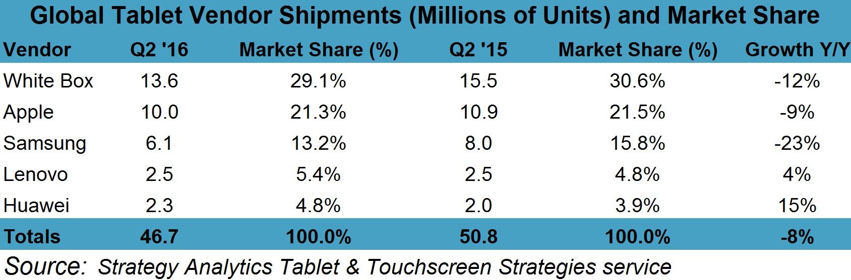 Vendas de tablets no segundo trimestre de 2016