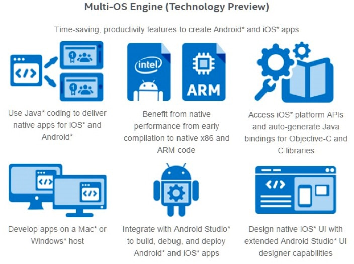 Intel Multi-OS Engine