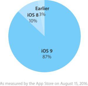 Adoção do iOS 9