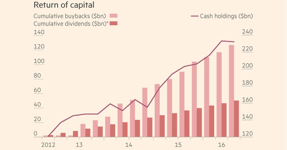Lucros da Apple nos últimos cinco anos