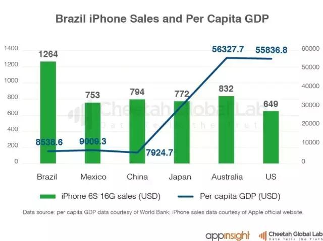 Gráfico - PIB per capita vs. preço do iPhone
