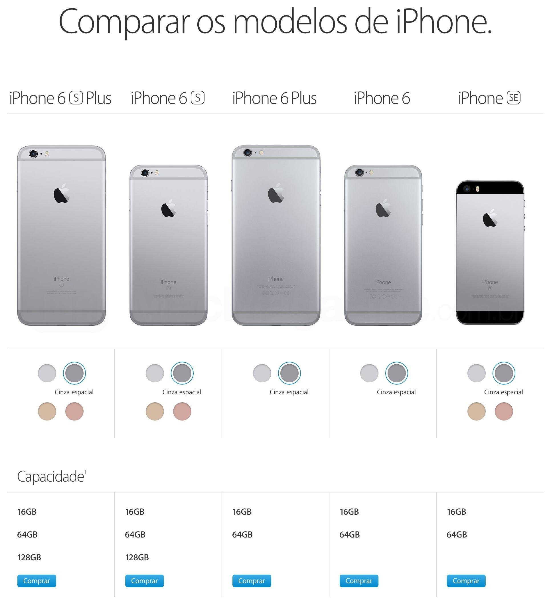 Capacidades de armazenamento dos iPhones 6s, 6 e SE