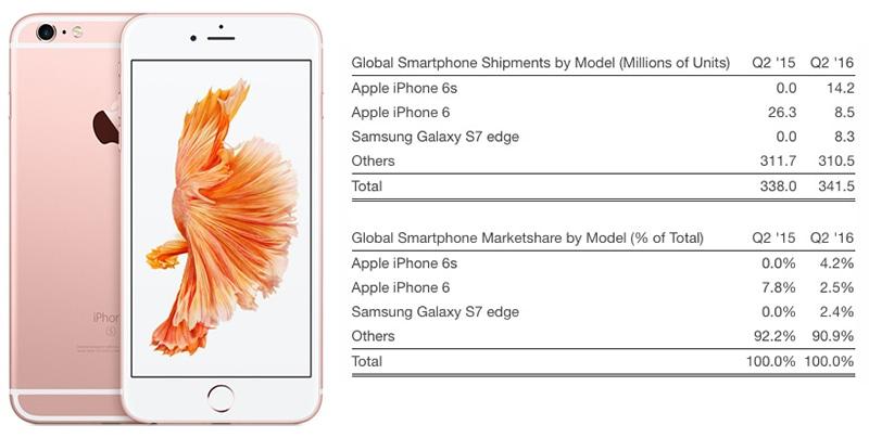 iPhone 6s strategy analytics