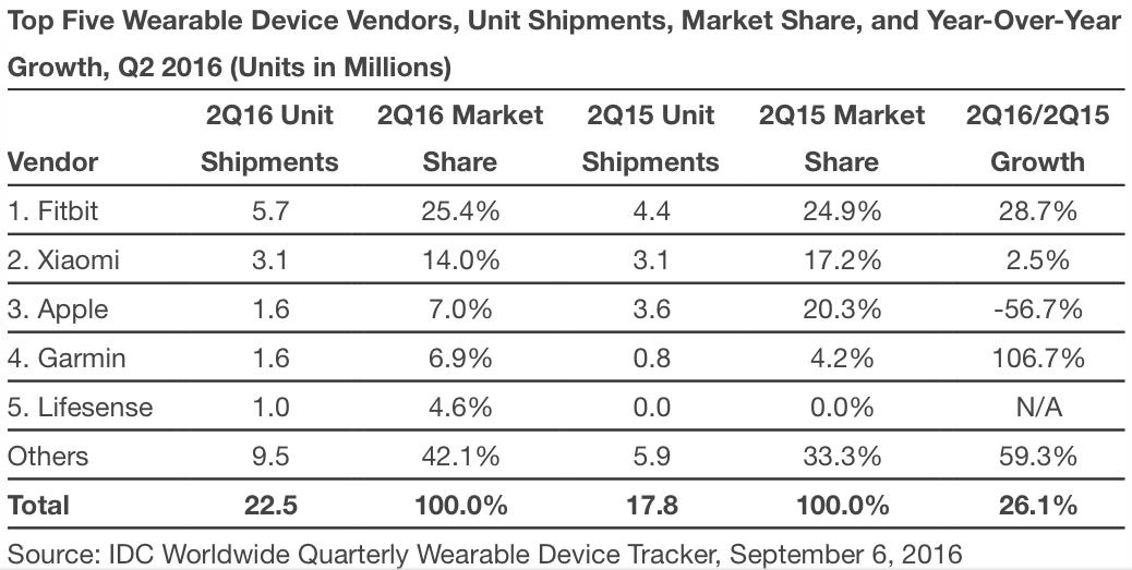 Estatísticas das fabricantes de dispositivos vestíveis