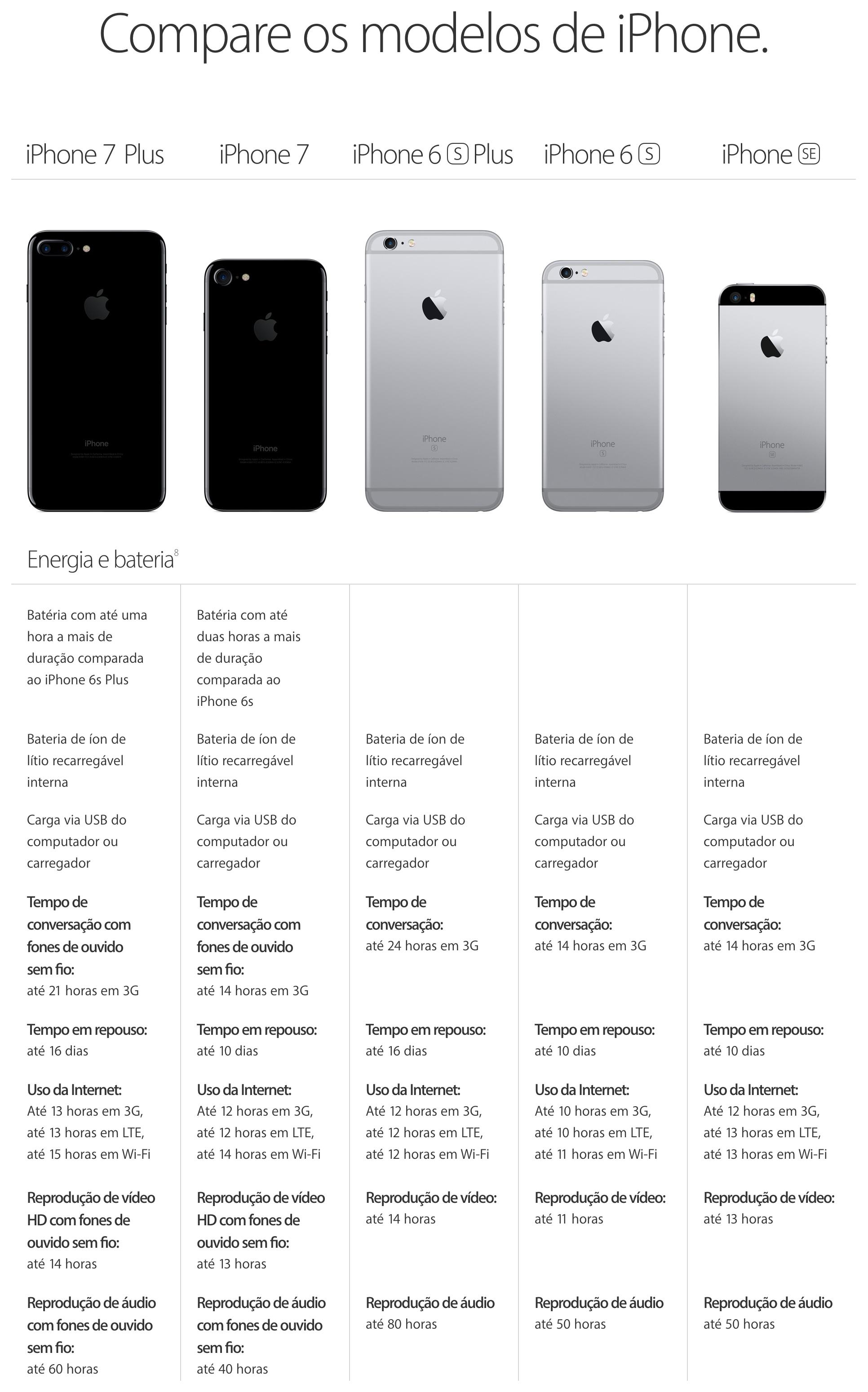Comparativo de baterias dos iPhones