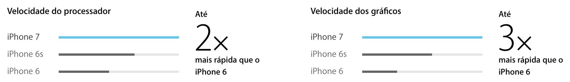 Comparativo de CPUs e GPUs - iPhones 7 e 7 Plus