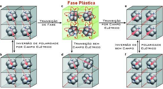 Memória de cristal de plástico