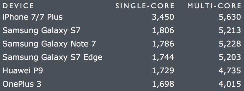 Comparativo dos scores dos principais smartphones de 2016 no Geekbench