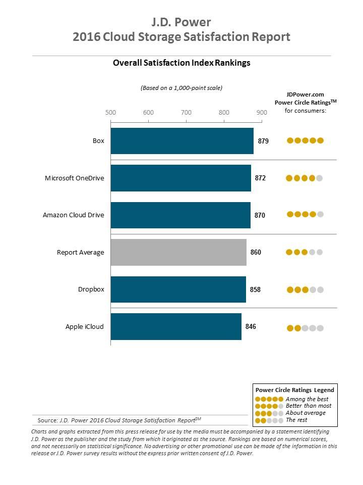 Ranking de satisfação dos consumidores entre os serviços de nuvem