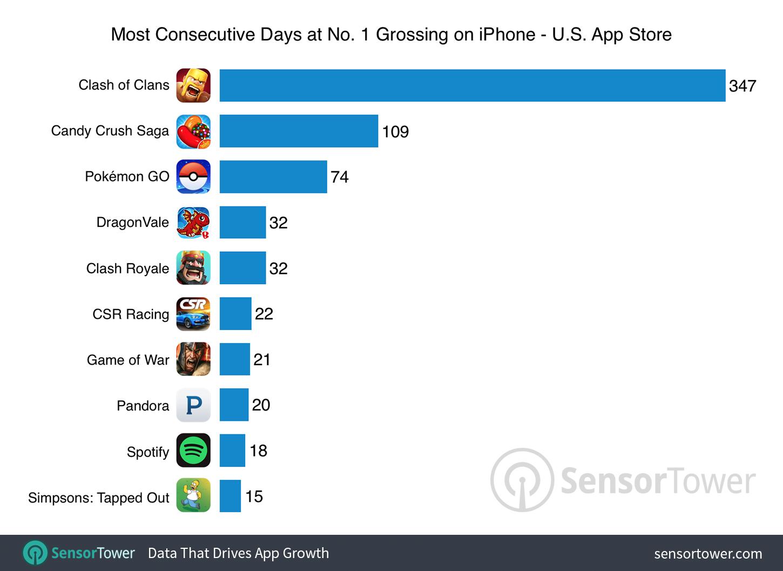 Ranking: aplicativos com mais dias consecutivos como mais lucrativos da App Store americana